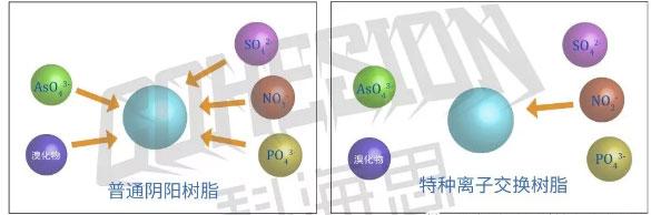 特種離子交換樹脂.jpg